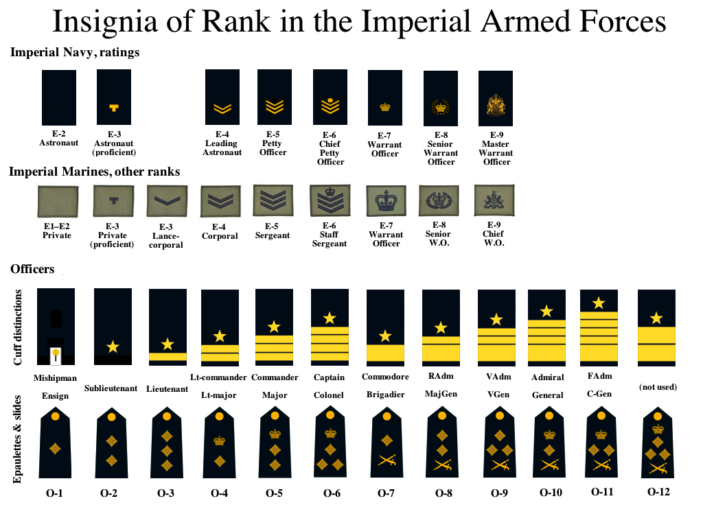 marine corps private first class military ranks